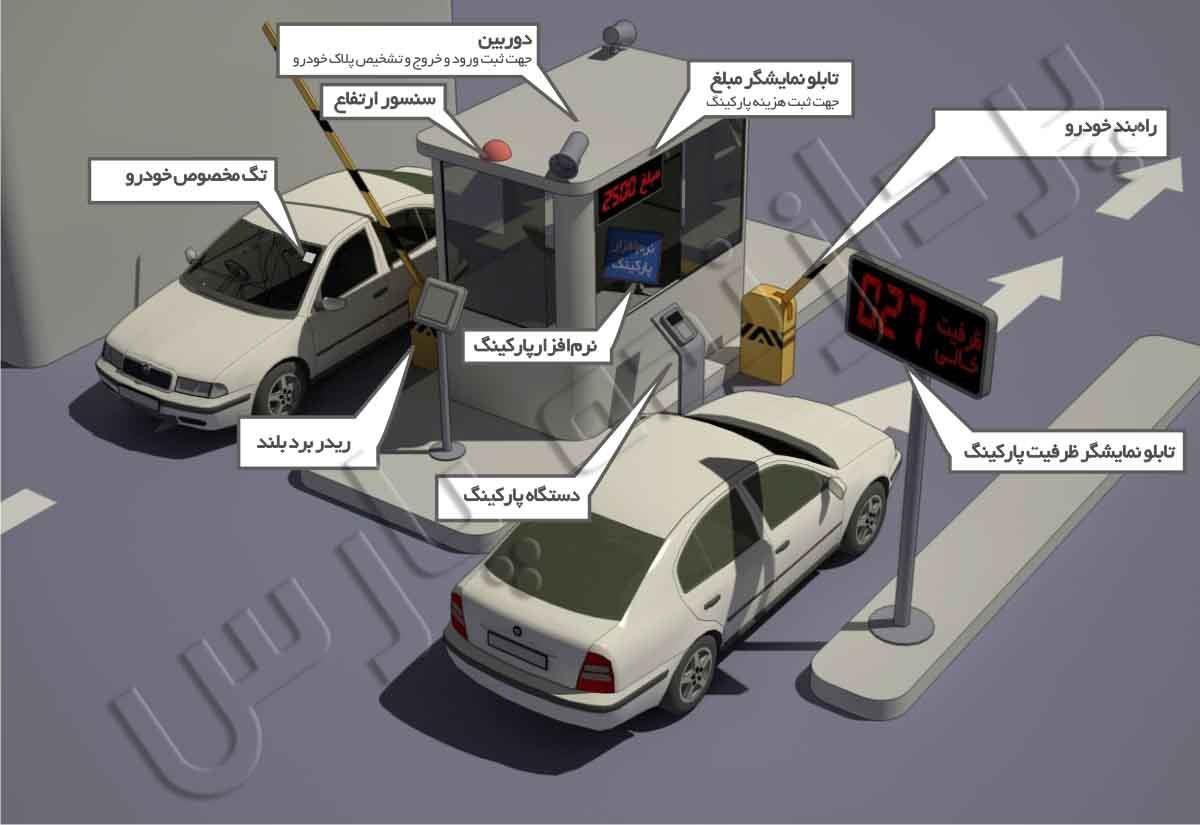سیستم مدیریت پارکینگ